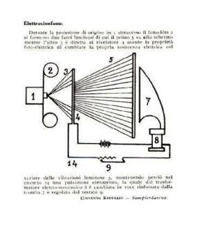 Elettrocinefono